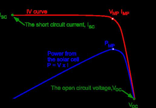 current-voltage-measurements